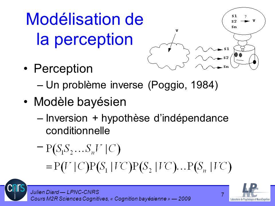 Julien Diard LPNC-CNRS Cours M2R Sciences Cognitives, « Cognition bayésienne » 2009 Observations Les trajectoires de la main sont invariantes et quasiment rectilignes quelles que soit les positions initiales et terminales du mouvement et saccompagnent toutes dun profil de vitesse en cloche.