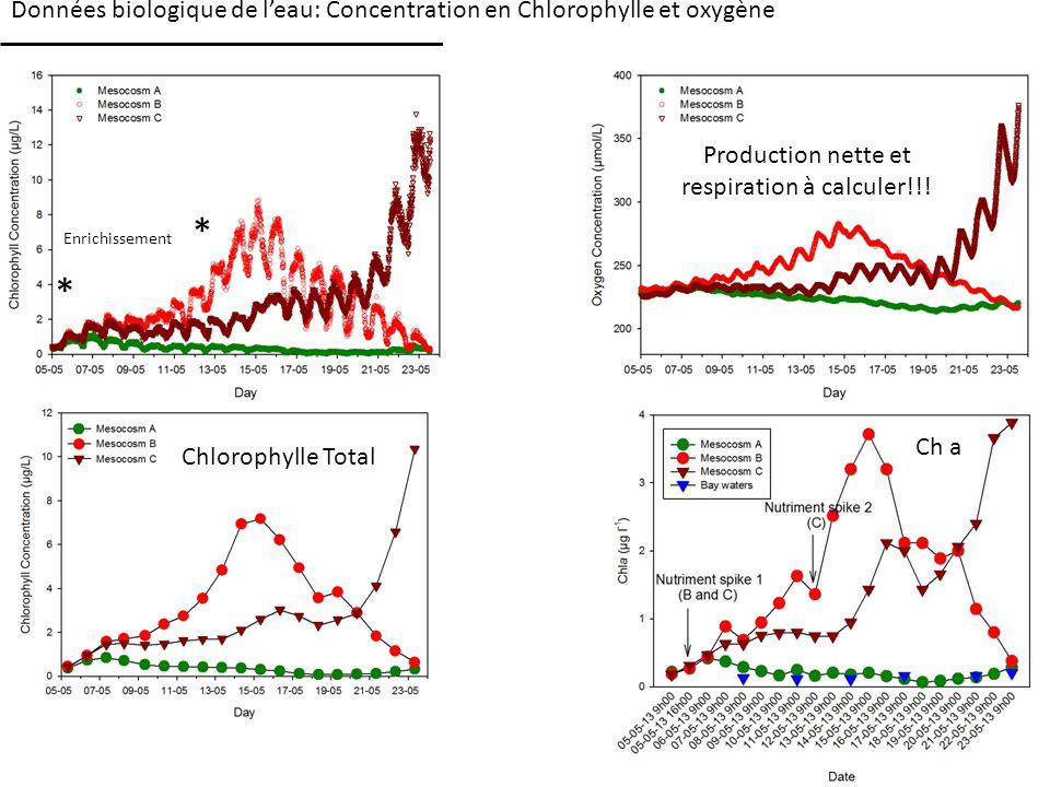 Données biologique de leau: Concentration en Chlorophylle et oxygène Production nette et respiration à calculer!!.
