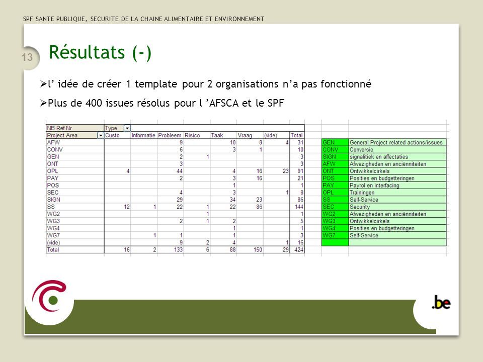 SPF SANTE PUBLIQUE, SECURITE DE LA CHAINE ALIMENTAIRE ET ENVIRONNEMENT 13 Résultats (-) l idée de créer 1 template pour 2 organisations na pas fonctio