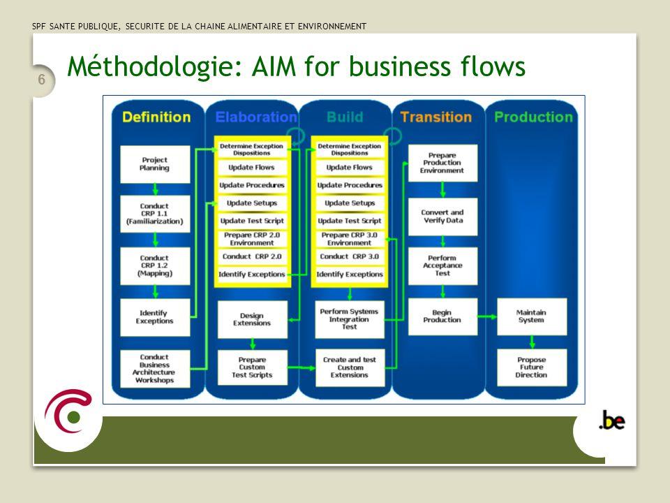 SPF SANTE PUBLIQUE, SECURITE DE LA CHAINE ALIMENTAIRE ET ENVIRONNEMENT 6 Méthodologie: AIM for business flows