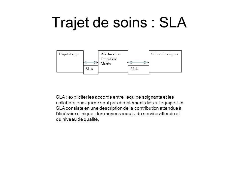 Trajet de soins : SLA Hôpital aiguRééducation Time-Task Matrix Soins chroniques SLA SLA : expliciter les accords entre léquipe soignante et les collab