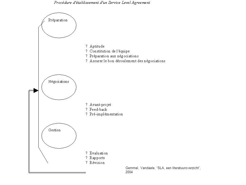Gemmel, Vandaele, SLA, een literatuuroverzicht, 2004