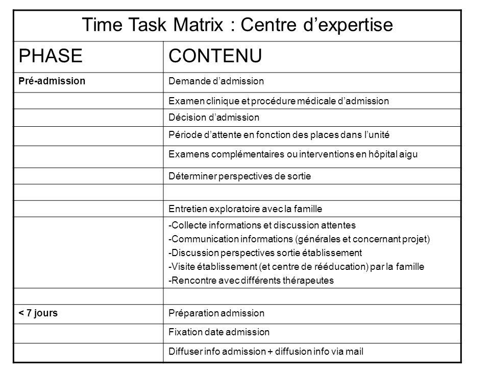 Time Task Matrix : Centre dexpertise PHASECONTENU Pré-admissionDemande dadmission Examen clinique et procédure médicale dadmission Décision dadmission