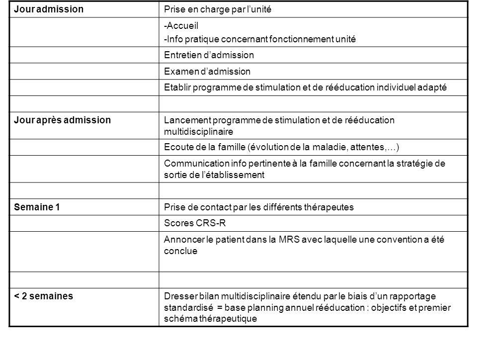 Jour admissionPrise en charge par lunité -Accueil -Info pratique concernant fonctionnement unité Entretien dadmission Examen dadmission Etablir progra