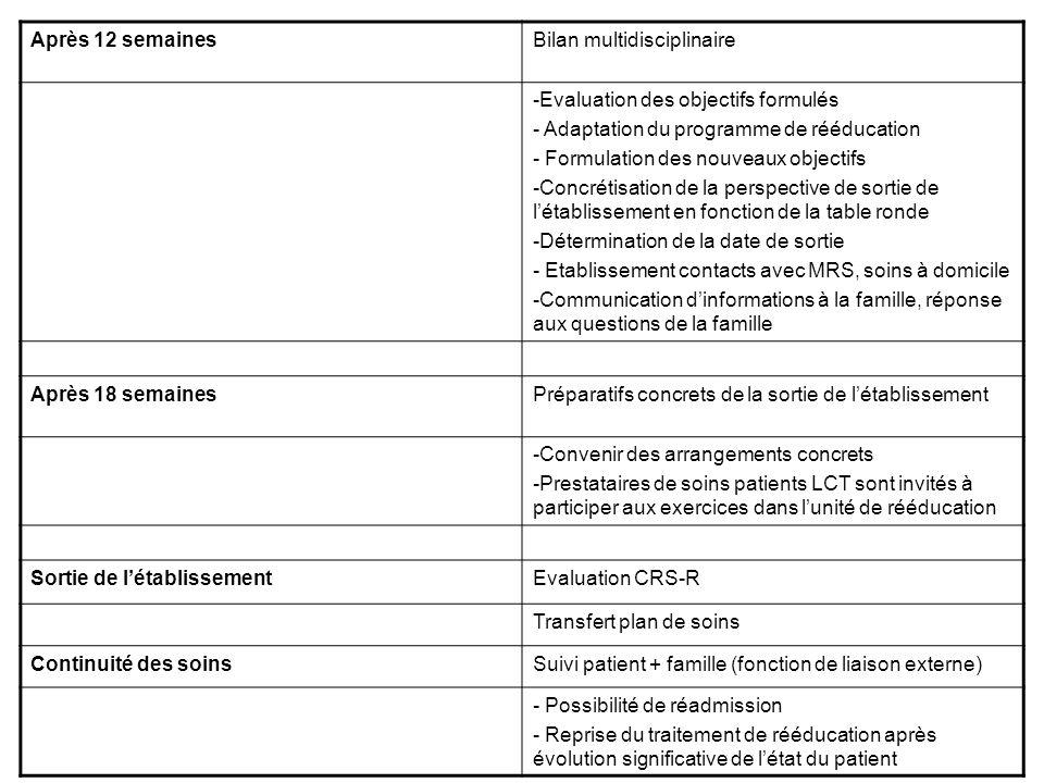 Après 12 semainesBilan multidisciplinaire -Evaluation des objectifs formulés - Adaptation du programme de rééducation - Formulation des nouveaux objec