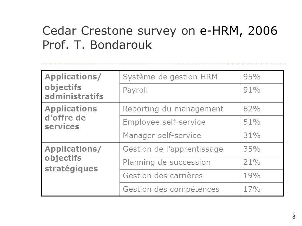8 8 Cedar Crestone survey on e-HRM, 2006 Prof. T. Bondarouk Applications/ objectifs administratifs Système de gestion HRM95% Payroll91% Applications d