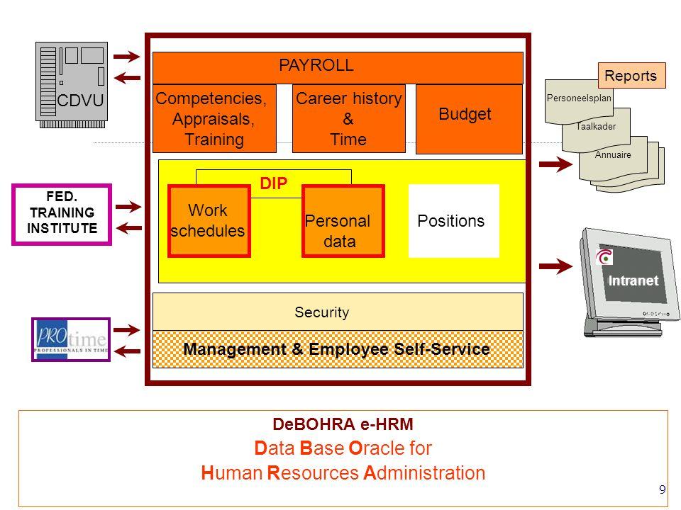 20 Création dune équipe projet e-HRM au sein du service P&O.