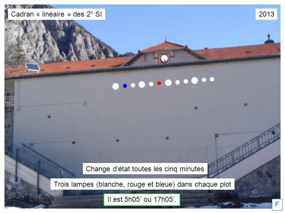 F Trois lampes (blanche, rouge et bleue) dans chaque plot Il est 5h05 ou 17h05. Change détat toutes les cinq minutes Cadran « linéaire » des 2° SI2013