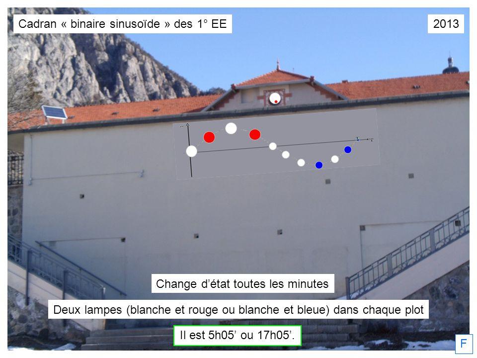 F Il est 5h05 ou 17h05. Deux lampes (blanche et rouge ou blanche et bleue) dans chaque plot Change détat toutes les minutes Cadran « binaire sinusoïde