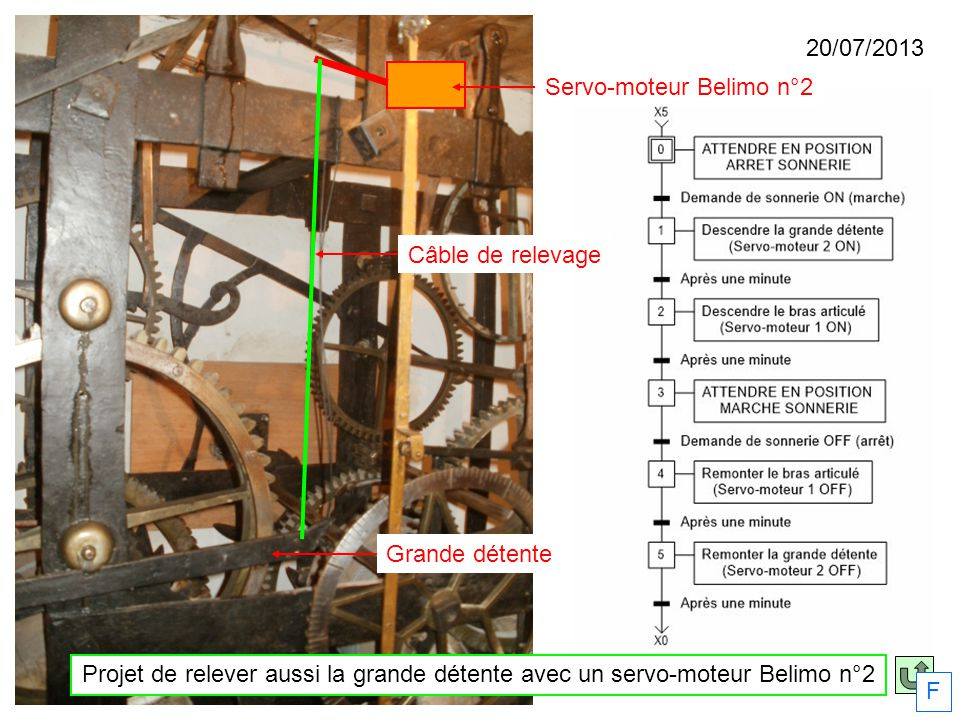 Grande détente Servo-moteur Belimo n°2 Projet de relever aussi la grande détente avec un servo-moteur Belimo n°2 Câble de relevage F 20/07/2013
