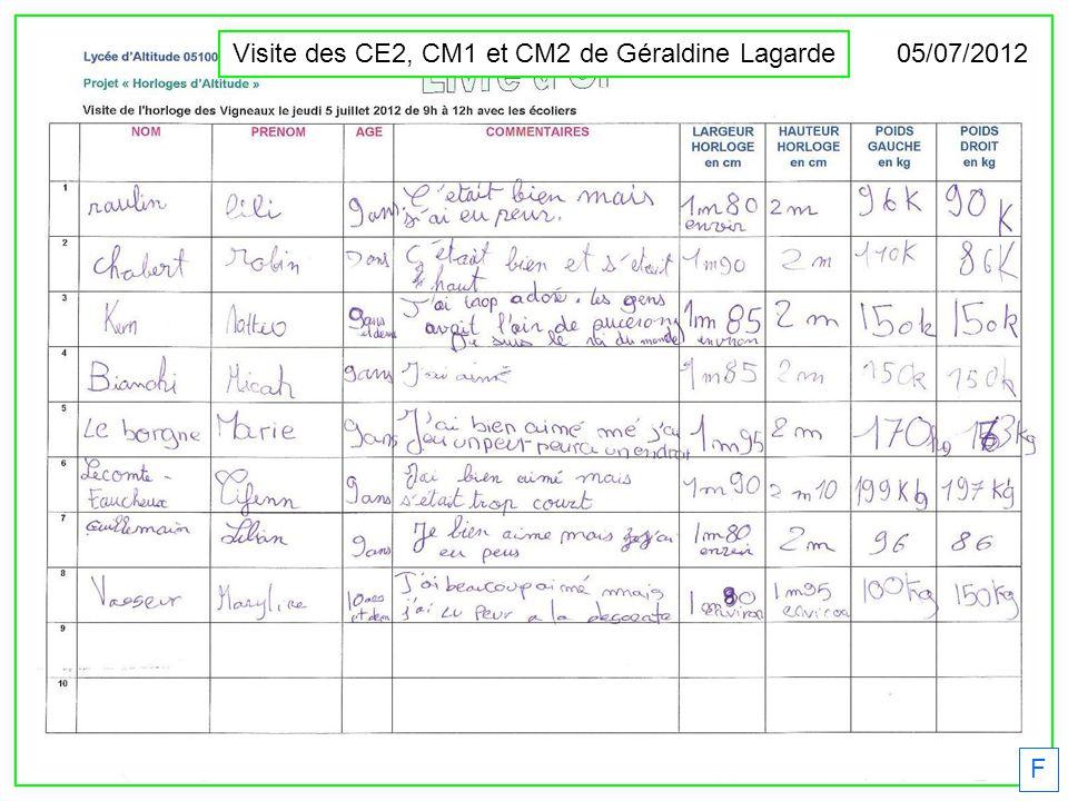 F Visite des CE2, CM1 et CM2 de Géraldine Lagarde