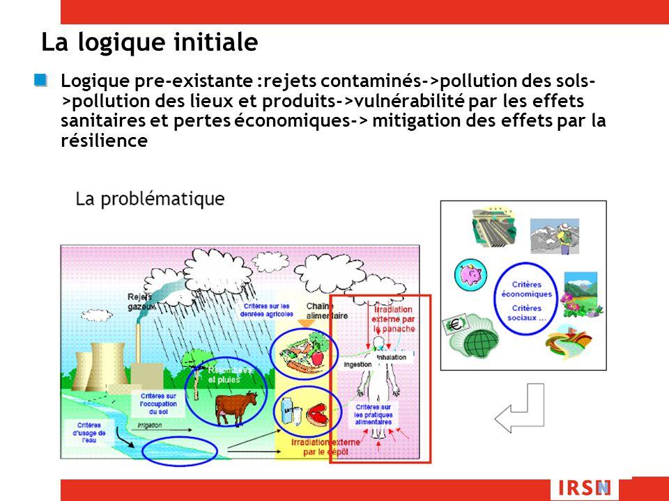 La logique initiale Logique pre-existante :rejets contaminés->pollution des sols- >pollution des lieux et produits->vulnérabilité par les effets sanitaires et pertes économiques-> mitigation des effets par la résilience