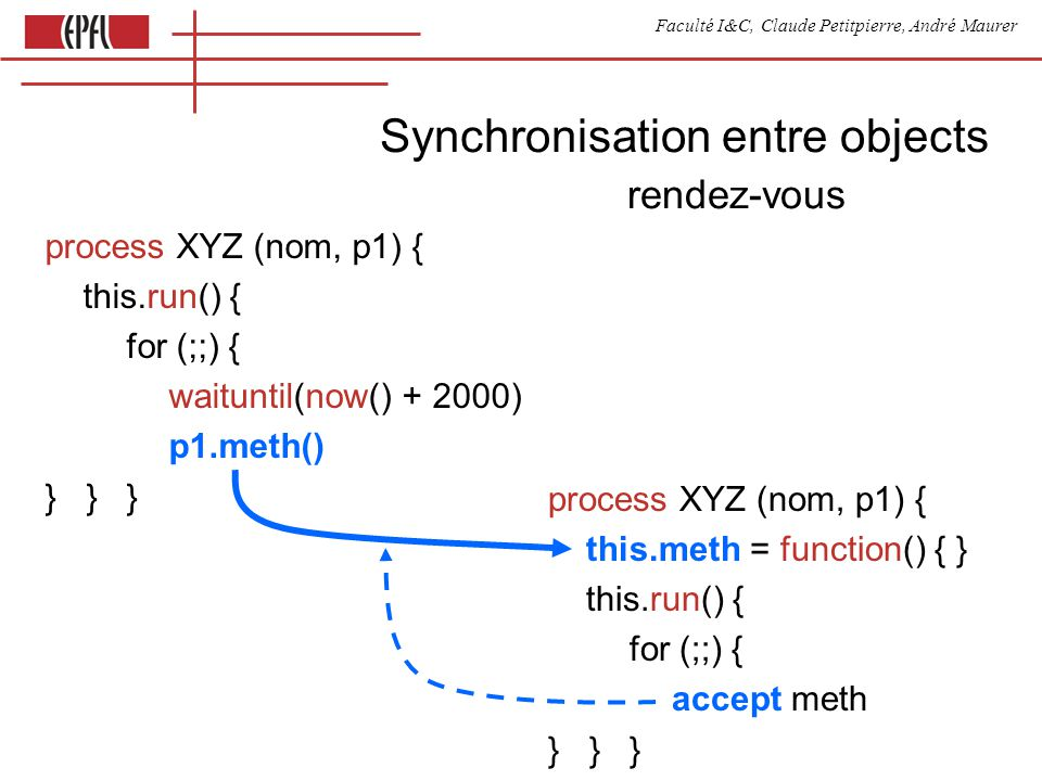 Faculté I&C, Claude Petitpierre, André Maurer Synchronisation entre objects rendez-vous process XYZ (nom, p1) { this.run() { for (;;) { waituntil(now() + 2000) p1.meth() }}} process XYZ (nom, p1) { this.meth = function() { } this.run() { for (;;) { accept meth }}}