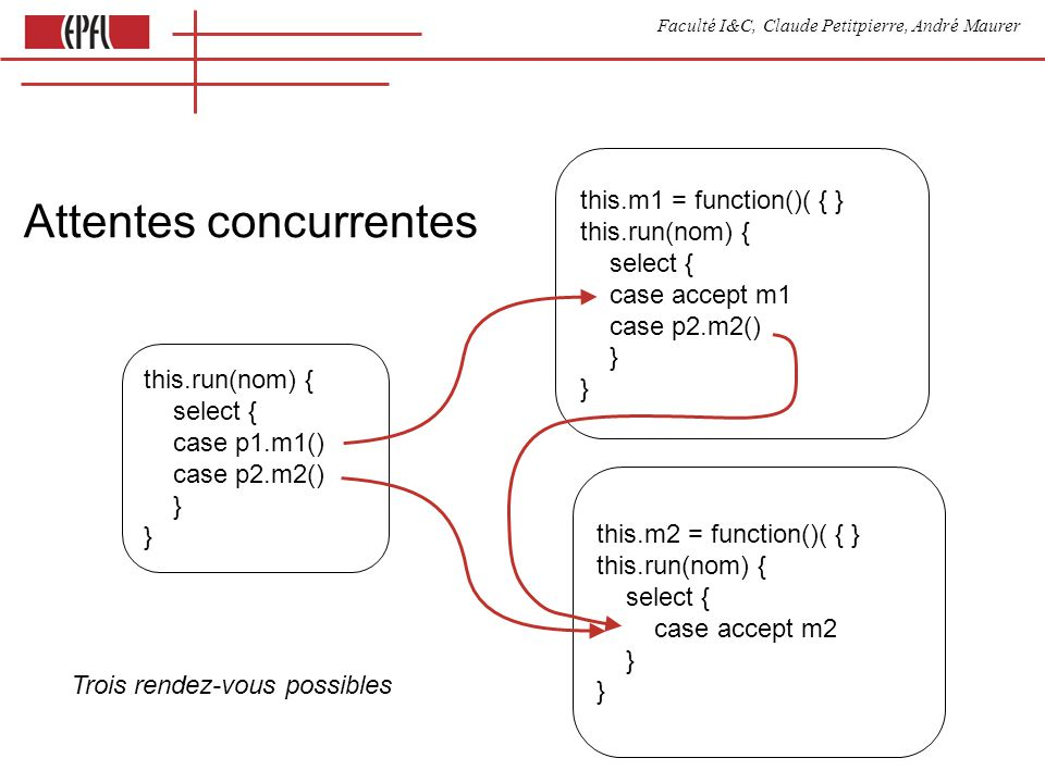 Faculté I&C, Claude Petitpierre, André Maurer Attentes concurrentes this.run(nom) { select { case p1.m1() case p2.m2() } this.m1 = function()( { } this.run(nom) { select { case accept m1 case p2.m2() } this.m2 = function()( { } this.run(nom) { select { case accept m2 } Trois rendez-vous possibles