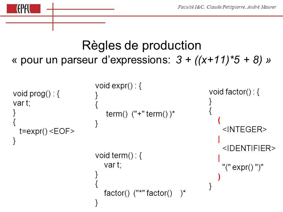 Faculté I&C, Claude Petitpierre, André Maurer Règles de production « pour un parseur dexpressions: 3 + ((x+11)*5 + 8) » void prog() : { var t; } { t=expr() } void factor() : { } { ( | | ( expr() ) ) } void expr() : { } { term() ( + term() )* } void term() : { var t; } { factor() ( * factor() )* }