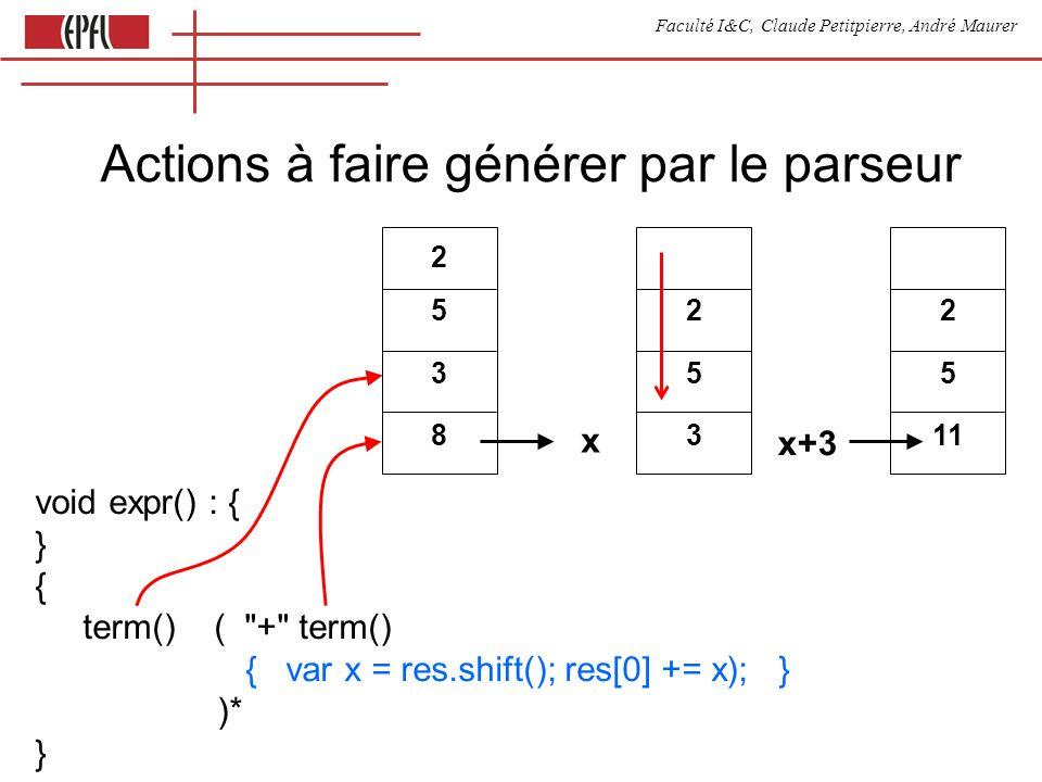 Faculté I&C, Claude Petitpierre, André Maurer Actions à faire générer par le parseur void expr() : { } { term() ( + term() { var x = res.shift(); res[0] += x); } )* } 25382538 x 253 253 2 5 11 x+3