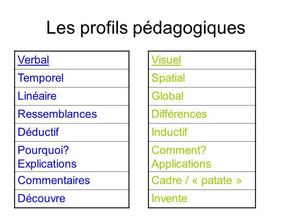 Les profils pédagogiques Verbal Temporel Linéaire Ressemblances Déductif Pourquoi.
