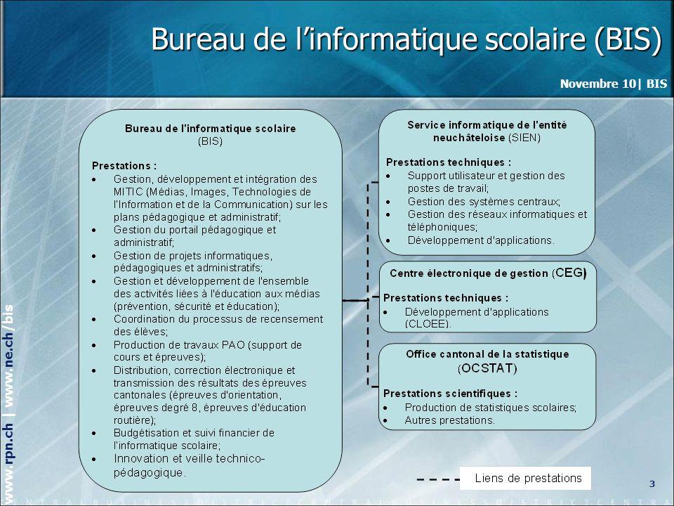 Novembre 10| BIS www.rpn.ch | www.ne.ch/bis Bureau de linformatique scolaire Plan de la journée 1.