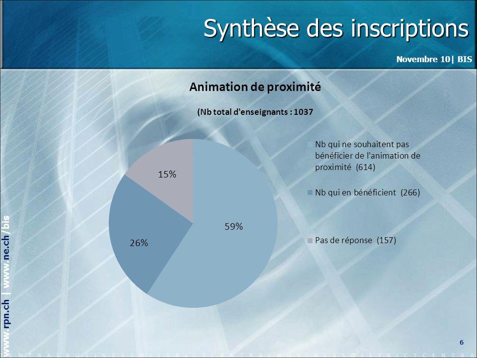 Novembre 10| BIS www.rpn.ch | www.ne.ch/bis Choix des modules 7