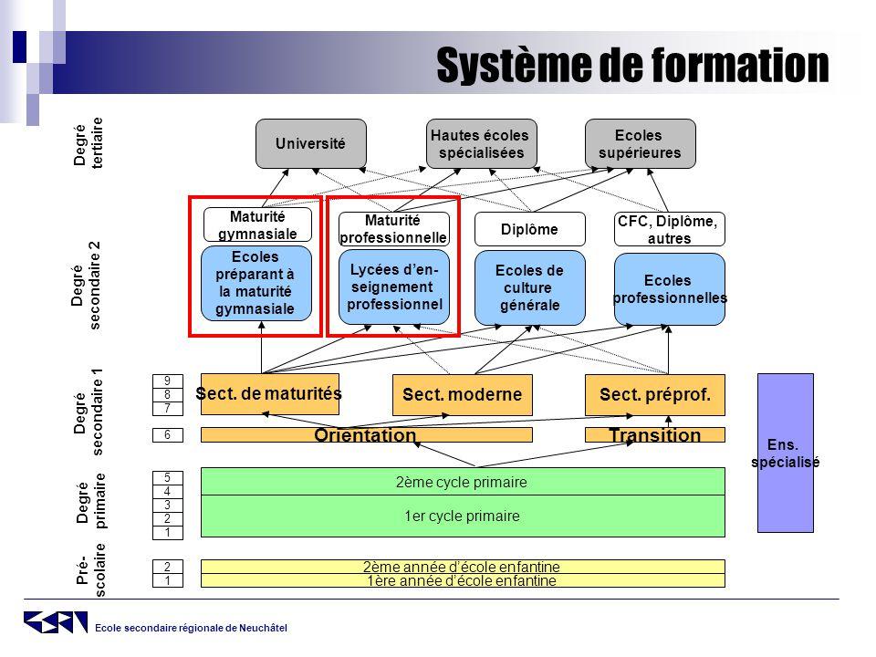Ecole secondaire régionale de Neuchâtel Système de formation Pré- scolaire Degré primaire 1 2 Degré secondaire 1 1 2 3 4 5 6 7 8 9 Degré secondaire 2