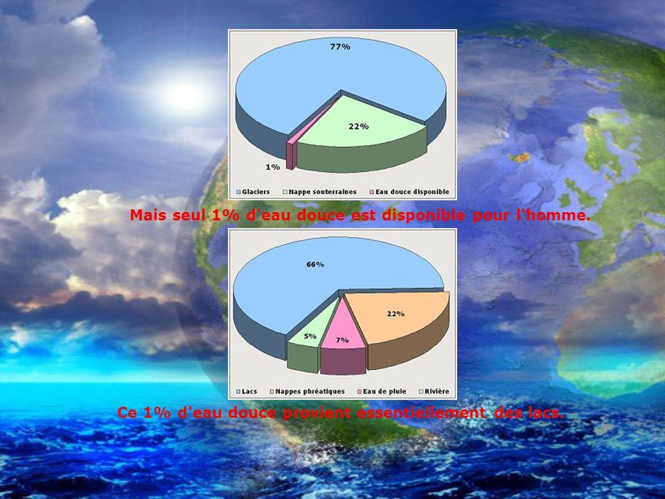 Mais seul 1% d'eau douce est disponible pour l'homme. Ce 1% d'eau douce provient essentiellement des lacs.