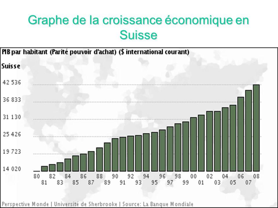 Graphe de la croissance économique en Suisse