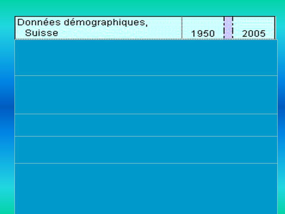 Croissance démographique mondiale Taux de croissance démographique actuelle dans le monde