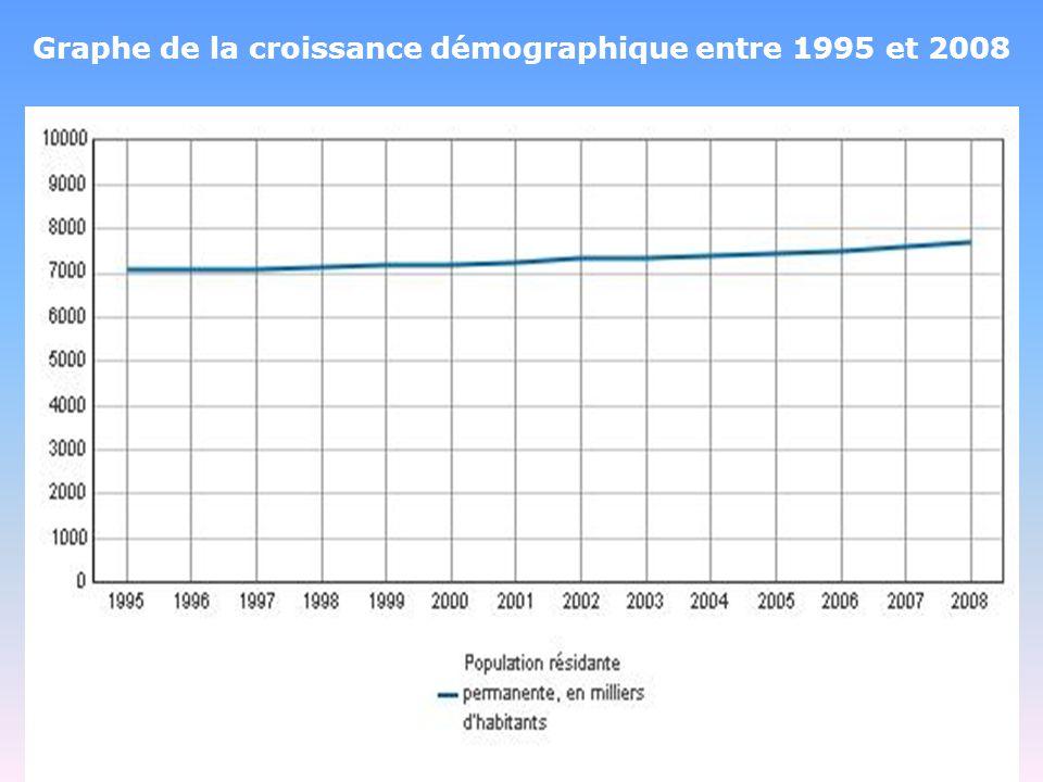 Graphe de la croissance démographique entre 1995 et 2008