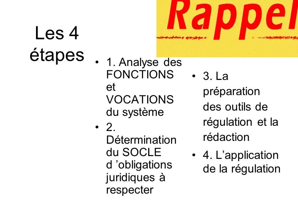 Les 4 étapes 1. Analyse des FONCTIONS et VOCATIONS du système 2. Détermination du SOCLE d obligations juridiques à respecter 3. La préparation des out