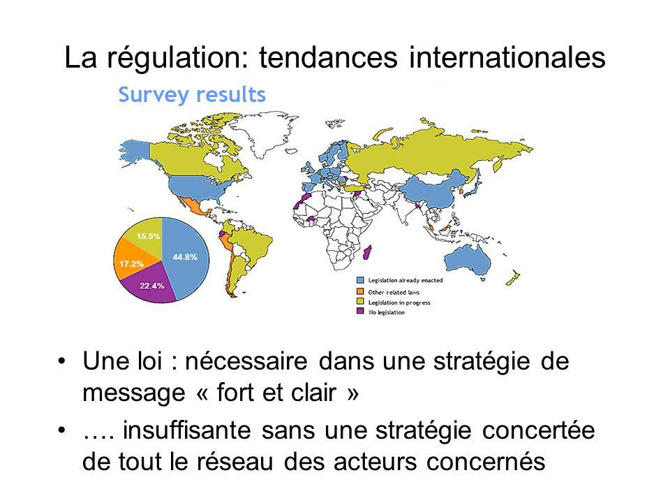 La régulation: tendances internationales Une loi : nécessaire dans une stratégie de message « fort et clair » …. insuffisante sans une stratégie conce