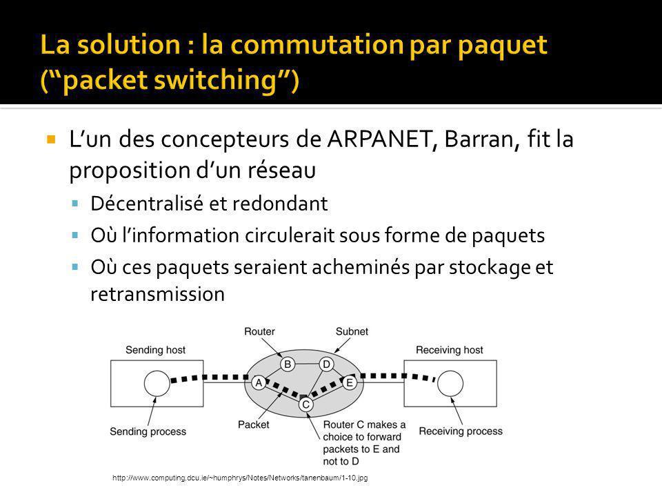 Lun des concepteurs de ARPANET, Barran, fit la proposition dun réseau Décentralisé et redondant Où linformation circulerait sous forme de paquets Où ces paquets seraient acheminés par stockage et retransmission http://www.computing.dcu.ie/~humphrys/Notes/Networks/tanenbaum/1-10.jpg