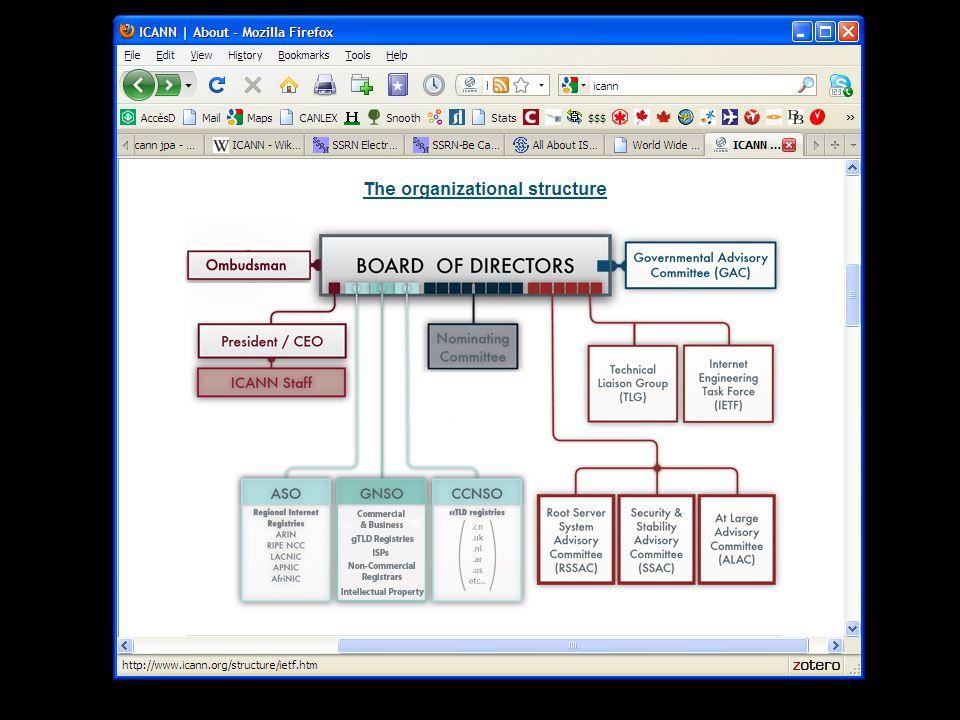 Structure de gouvernance de ICANN