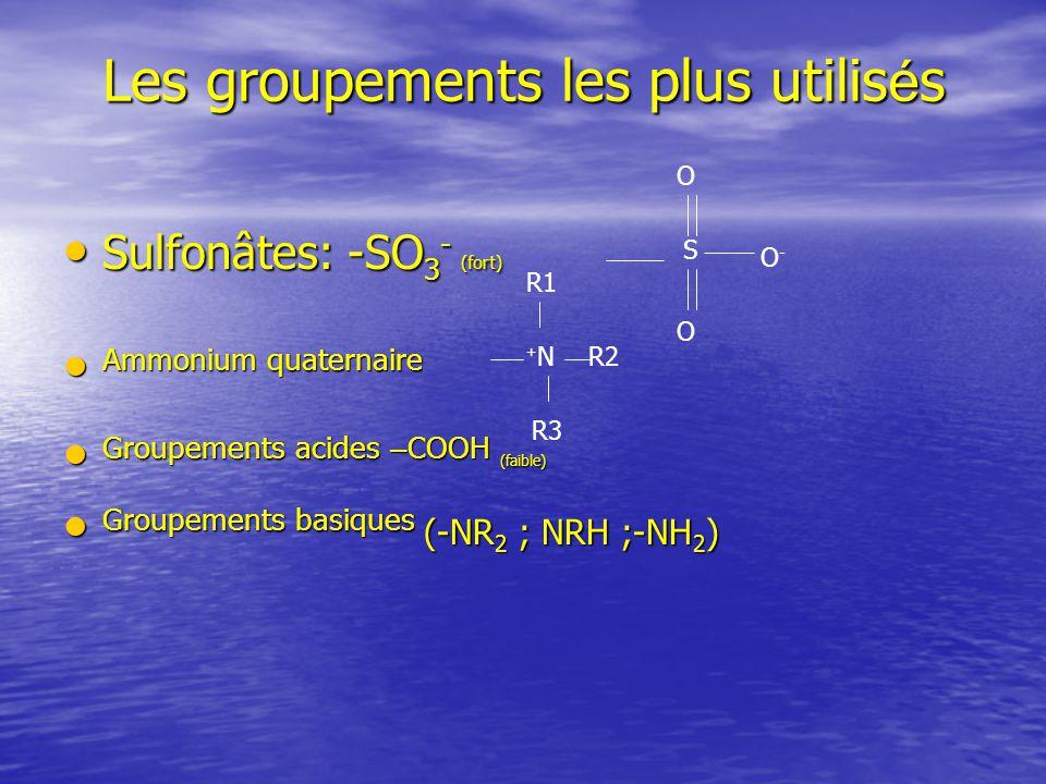 Les groupements les plus utilis é s Sulfonâtes: -SO 3 - (fort) Sulfonâtes: -SO 3 - (fort) Ammonium quaternaire Ammonium quaternaire Groupements acides – COOH (faible) Groupements acides – COOH (faible) Groupements basiques (-NR 2 ; NRH ;-NH 2 ) Groupements basiques (-NR 2 ; NRH ;-NH 2 ) S O O O-O- N+N+ R1 R2 R3