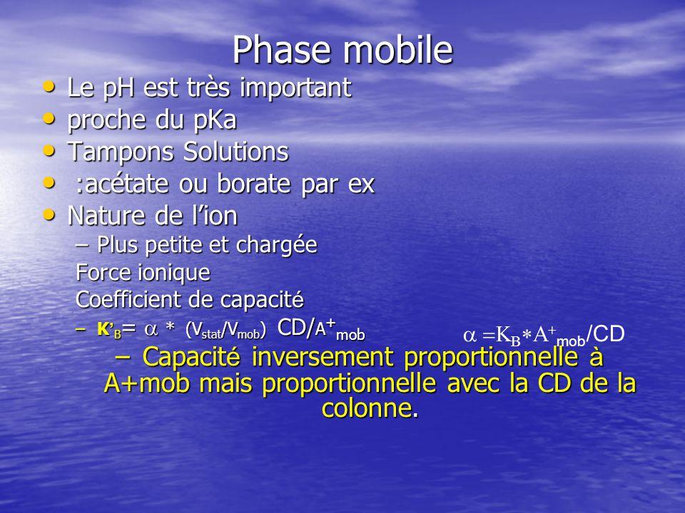 Phase mobile Le pH est très important Le pH est très important proche du pKa proche du pKa Tampons Solutions Tampons Solutions : acétate ou borate par ex : acétate ou borate par ex Nature de lion Nature de lion –Plus petite et chargée Force ionique Coefficient de capacit é –K B = * (V stat /V mob ) CD/ A + mob – Capacit é inversement proportionnelle à A+mob mais proportionnelle avec la CD de la colonne.