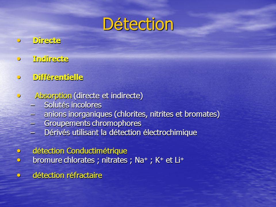 D é tection Directe Directe Indirecte Indirecte Diff é rentielle Diff é rentielle Absorption (directe et indirecte) Absorption (directe et indirecte) –Solut é s incolores –anions inorganiques (chlorites, nitrites et bromates) –Groupements chromophores –D é riv é s utilisant la d é tection é lectrochimique d é tection Conductim é trique d é tection Conductim é trique bromure chlorates ; nitrates ; Na + ; K + et Li + bromure chlorates ; nitrates ; Na + ; K + et Li + d é tection r é fractaire d é tection r é fractaire