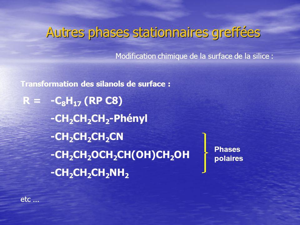 Autres phases stationnaires greffées Modification chimique de la surface de la silice : Transformation des silanols de surface : R = -C 8 H 17 (RP C8) -CH 2 CH 2 CH 2 -Phényl -CH 2 CH 2 CH 2 CN -CH 2 CH 2 OCH 2 CH(OH)CH 2 OH -CH 2 CH 2 CH 2 NH 2 etc...