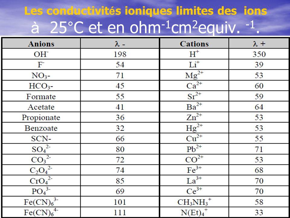 Les conductivit é s ioniques limites des ions à 25°C et en ohm -1 cm 2 equiv. -1.