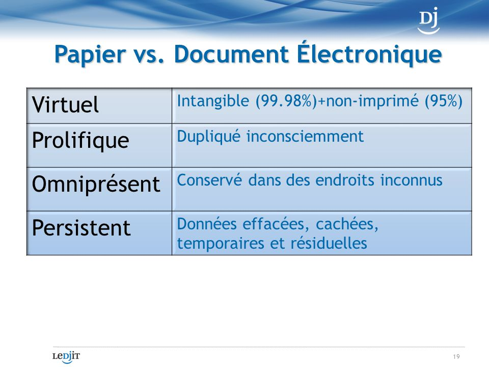 Papier vs. Document Électronique 19