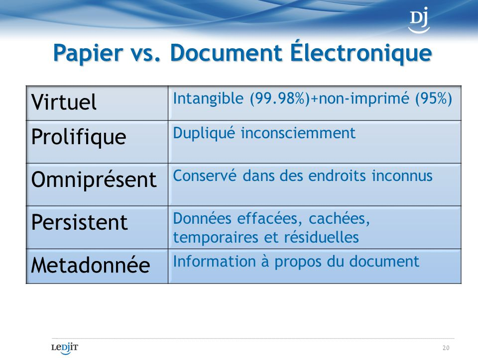 Papier vs. Document Électronique 20