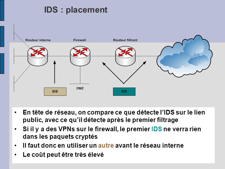 RE167 IDS : placement En tête de réseau, on compare ce que détecte lIDS sur le lien public, avec ce quil détecte après le premier filtrage Si il y a des VPNs sur le firewall, le premier IDS ne verra rien dans les paquets cryptés Il faut donc en utiliser un autre avant le réseau interne Le coût peut être très élevé