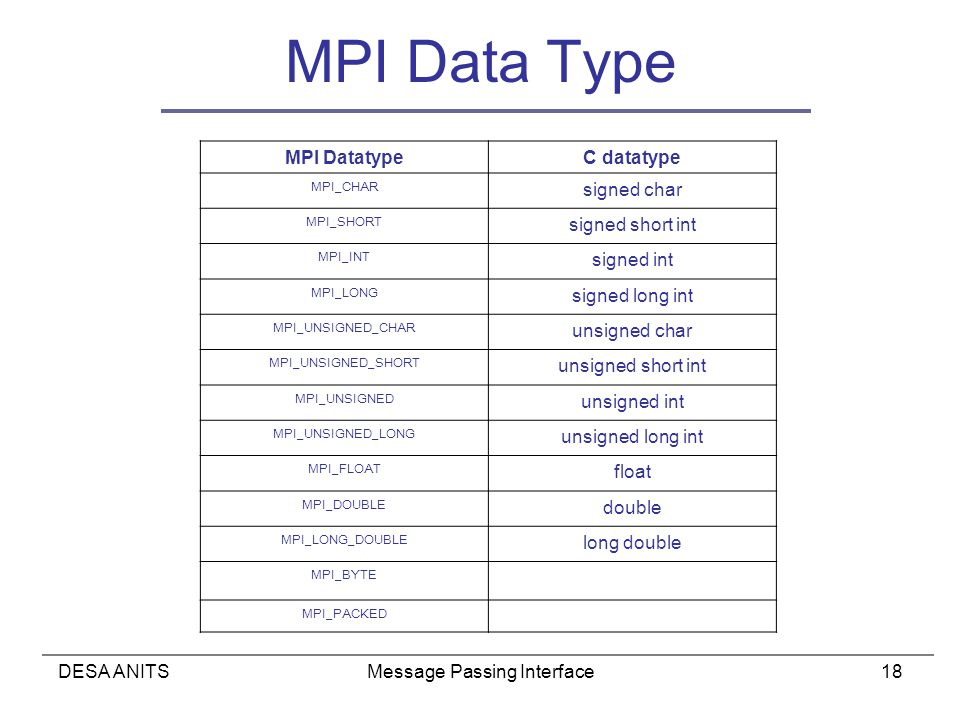 DESA ANITSMessage Passing Interface18 MPI Data Type MPI DatatypeC datatype MPI_CHAR signed char MPI_SHORT signed short int MPI_INT signed int MPI_LONG signed long int MPI_UNSIGNED_CHAR unsigned char MPI_UNSIGNED_SHORT unsigned short int MPI_UNSIGNED unsigned int MPI_UNSIGNED_LONG unsigned long int MPI_FLOAT float MPI_DOUBLE double MPI_LONG_DOUBLE long double MPI_BYTE MPI_PACKED