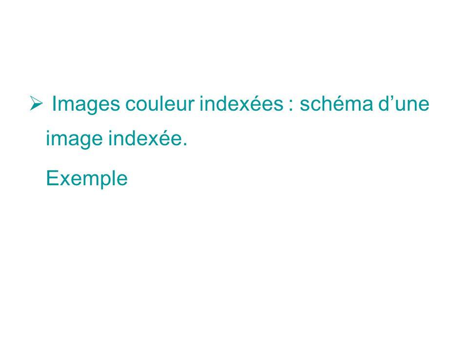 Images couleur indexées : schéma dune image indexée. Exemple