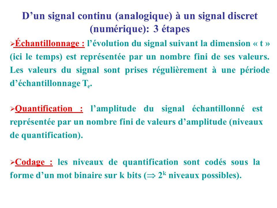 Quantification : lamplitude du signal échantillonné est représentée par un nombre fini de valeurs damplitude (niveaux de quantification). Échantillonn