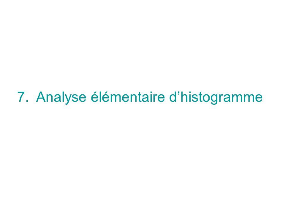 7.Analyse élémentaire dhistogramme