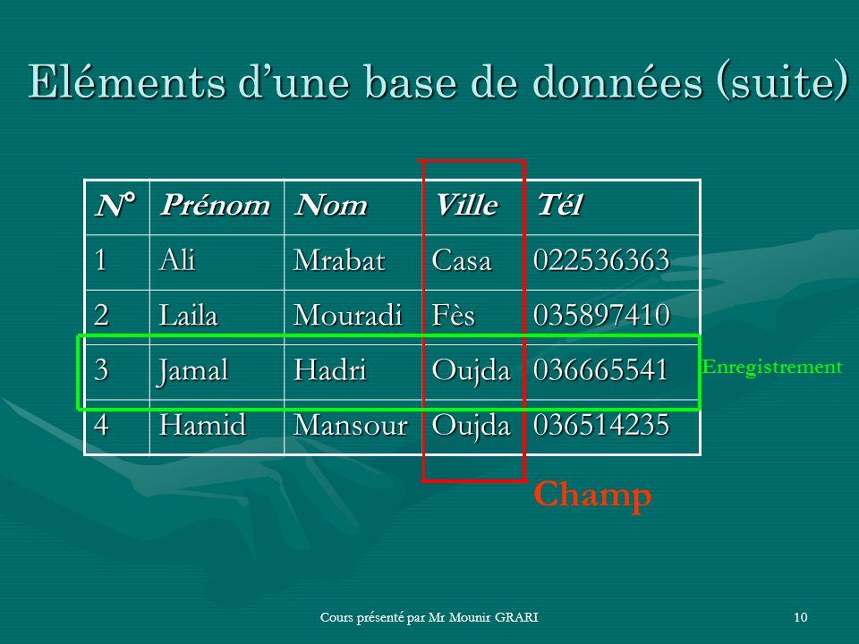 Cours présenté par Mr Mounir GRARI10 Eléments dune base de données (suite) N°PrénomNomVilleTél 1AliMrabatCasa022536363 2LailaMouradiFès035897410 3Jama