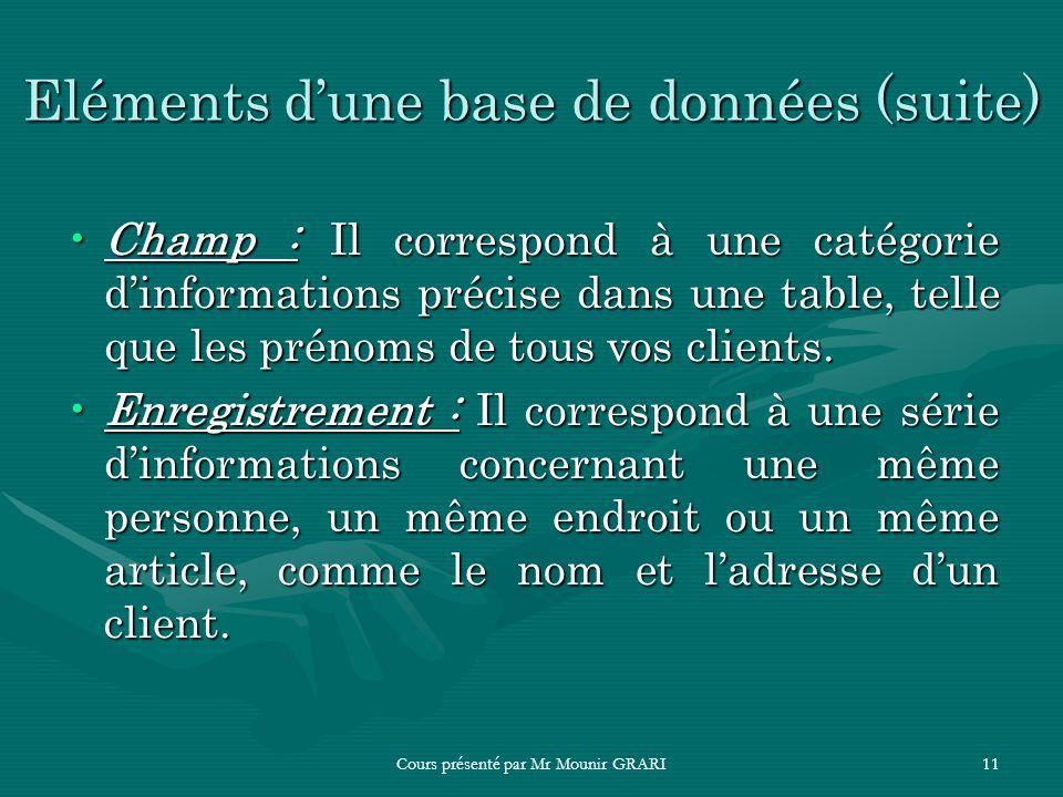 Cours présenté par Mr Mounir GRARI11 Eléments dune base de données (suite) Champ : Il correspond à une catégorie dinformations précise dans une table,