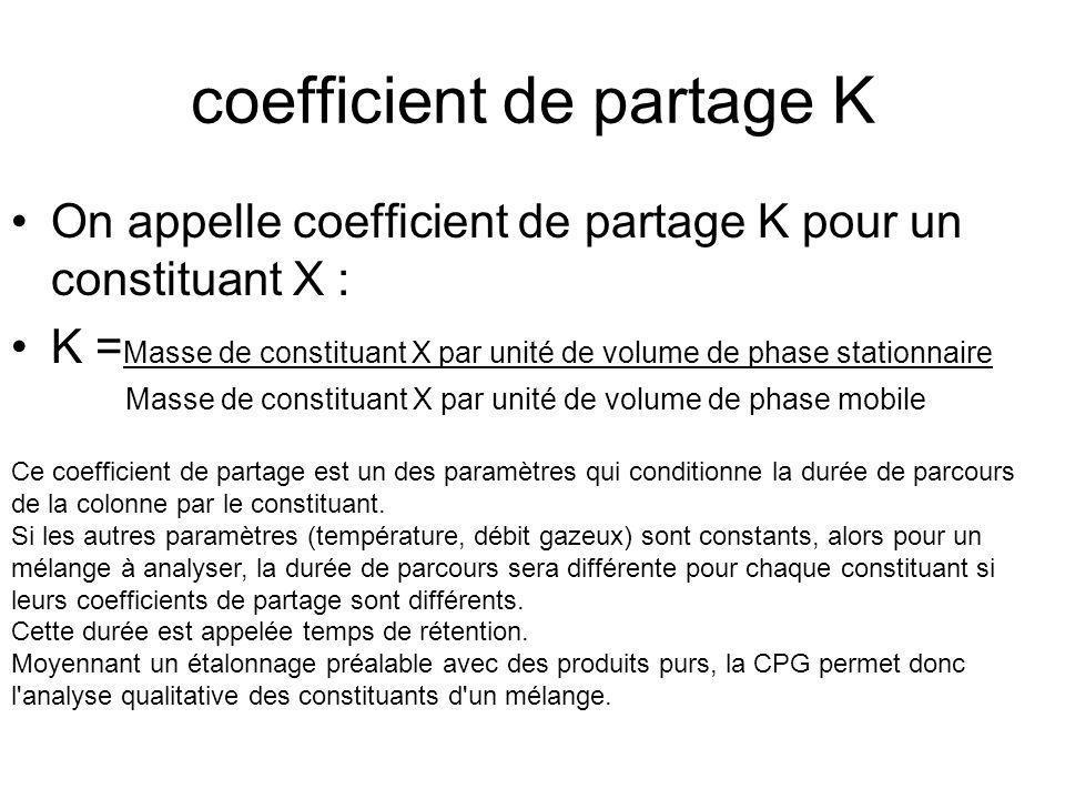 coefficient de partage K On appelle coefficient de partage K pour un constituant X : K = Masse de constituant X par unité de volume de phase stationna
