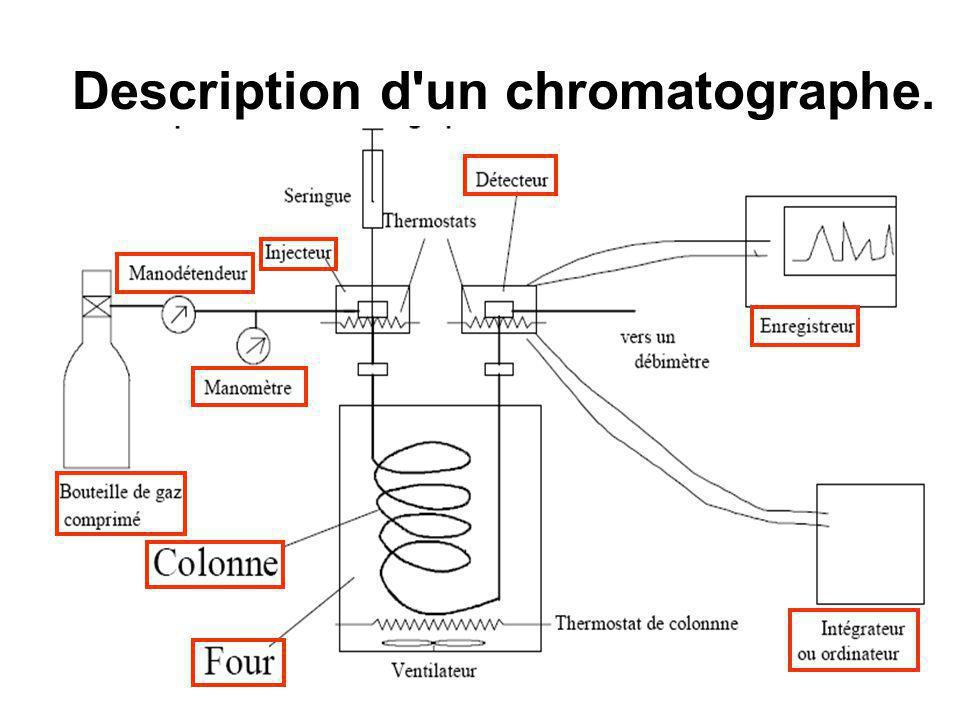 Description d'un chromatographe.