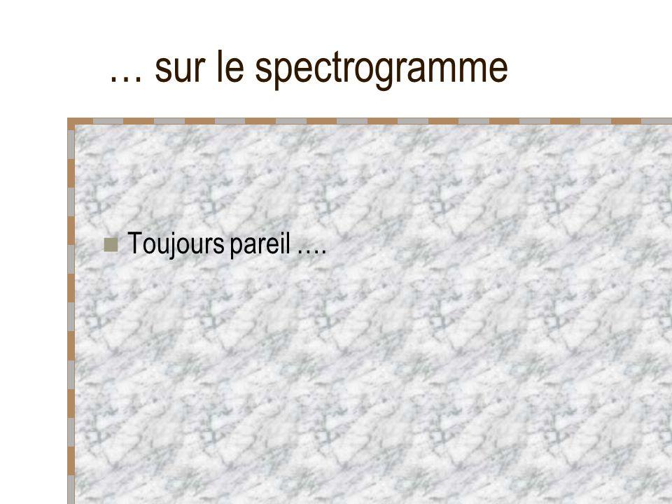 … sur le spectrogramme Toujours pareil ….