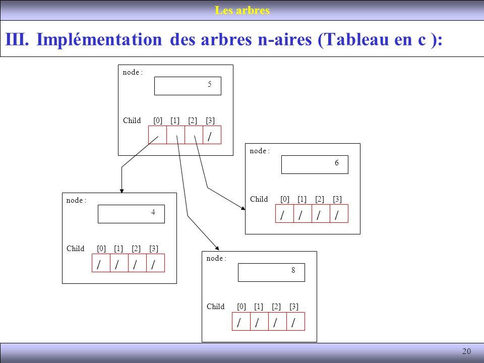 20 III. Implémentation des arbres n-aires (Tableau en c ): Les arbres node : Value 5 / Child [0] [1] [2] [3] node : Value 6 //// Child [0] [1] [2] [3]